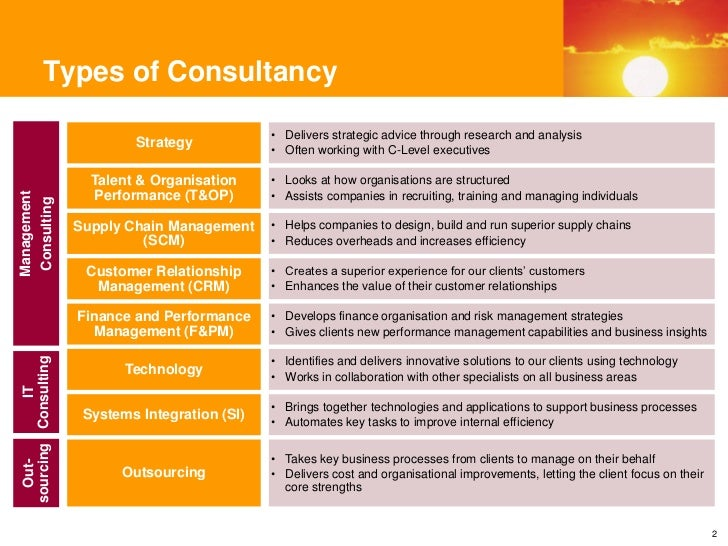 Case Study Interview Accenture Consultant - All questions tagged