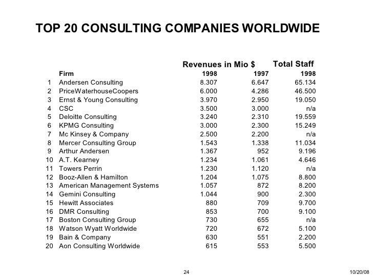 Accenture:管理咨询经典