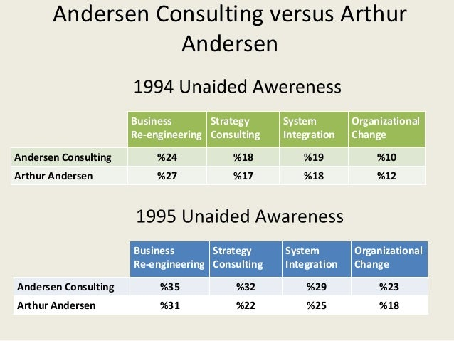 arthur andersen case study In this case, blue-chip accounting firm arthur andersen had vouched for  a  case study posted on arthur andersen's web site under success.