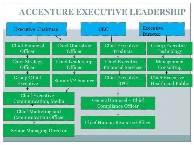 accenture hr organizational hierarchy level Accenture is a global management consulting and professional services firm that  provides strategy, consulting, digital, technology and operations services.