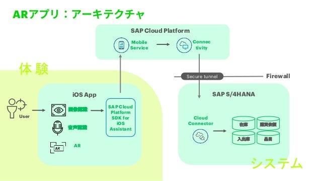 AR iOS App Firewall Cloud Connector Mobile Service AR User SAP S/4HANA SAP Cloud Platform Connec tivity SAP Cloud Platform...