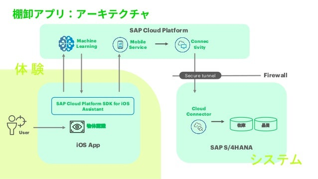 iOS App Firewall Cloud Connector Mobile Service User SAP S/4HANA SAP Cloud Platform Connec tivity SAP Cloud Platform SDK f...