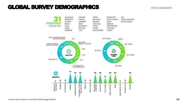 14www.accenture.com/technologyvision GLOBAL SURVEY DEMOGRAPHICS
