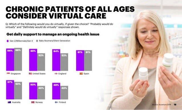 Accenture 2019 Digital Health Consumer Survey Multi-country Results