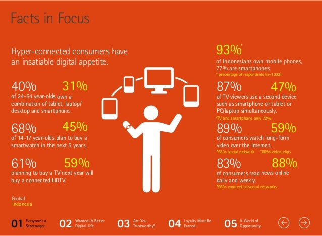Five trends on Indonesian digital consumers - Accenture