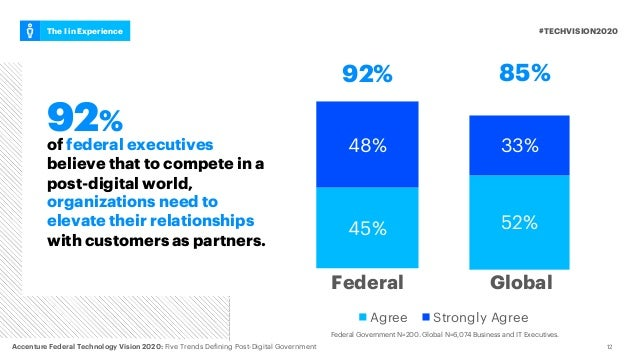 45% 48%of federal executives believe that to compete in a post-digital world, organizations need to elevate their relation...
