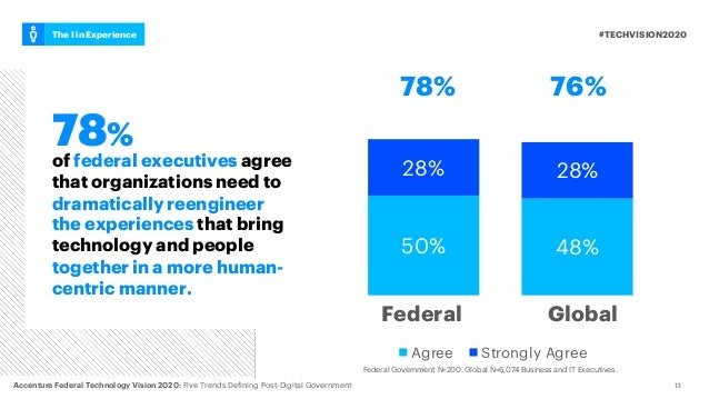of federal executives agree that organizations need to dramatically reengineer the experiences that bring technology and p...
