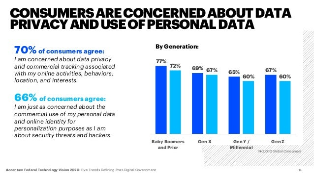 70%of consumers agree: I am concerned about data privacy and commercial tracking associated with my online activities, beh...