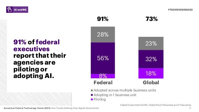 17 91% of federal executives report that their agencies are piloting or adopting AI. #TECHVISION2020AI and ME 18% 32% 23% ...