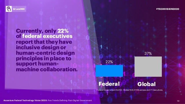 19 Currently, only 22% of federal executives report that they have inclusive design or human-centric design principles in ...