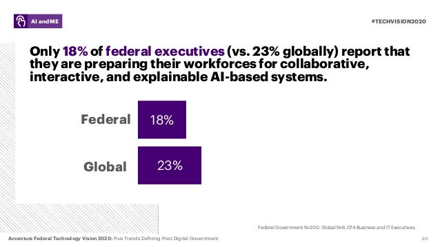 Only 18% of federal executives (vs. 23% globally) report that they are preparing their workforces for collaborative, inter...