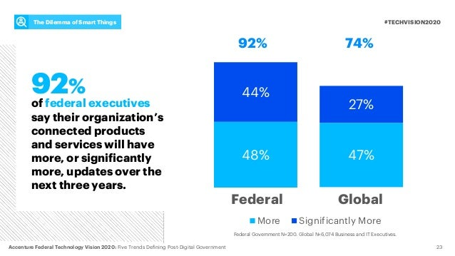 92% 23 #TECHVISION2020The Dilemma of Smart Things Federal Government N=200. Global N=6,074 Business and IT Executives. 47%...