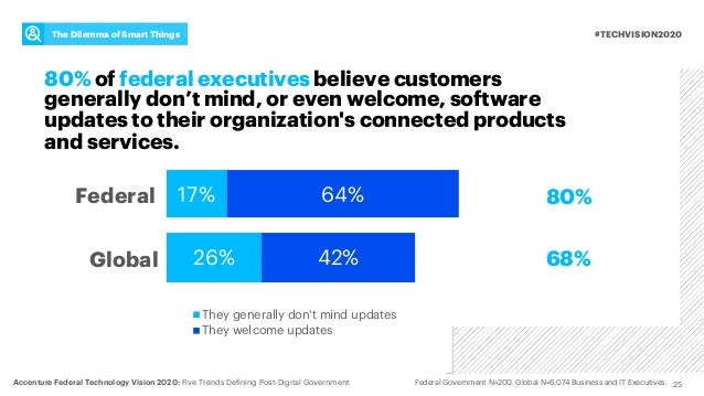 25 #TECHVISION2020The Dilemma of Smart Things 80% of federal executives believe customers generally don't mind, or even we...