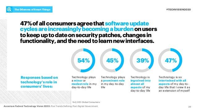28 47%ofallconsumersagreethatsoftwareupdate cyclesareincreasinglybecomingaburdenonusers tokeepuptodateonsecuritypatches,ch...