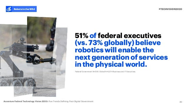 51% of federal executives (vs. 73% globally) believe robotics will enable the next generation of services in the physical ...