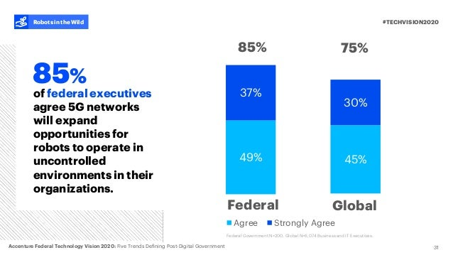 45% 30% Agree Strongly Agree 49% 37% 31 of federal executives agree 5G networks will expand opportunities for robots to op...