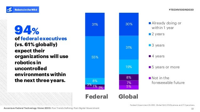 3% 1%3% 8% 55% 31% 32 of federal executives (vs. 61% globally) expect their organizations will use robotics in uncontrolle...