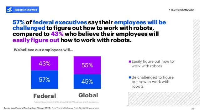 57% 43% 33 #TECHVISION2020 57% of federal executives say their employees will be challenged to figure out how to work with...