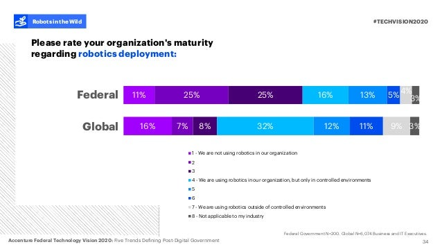 16% 7% 8% 32% 12% 11% 9% 3% 1 - We are not using robotics in our organization 2 3 4 - We are using robotics in our organiz...
