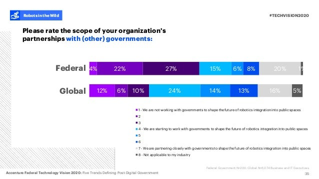 4% 22% 27% 15% 6% 8% 20% 1% 12% 6% 10% 24% 14% 13% 16% 5% 1 - We are not working with governments to shape the future of r...