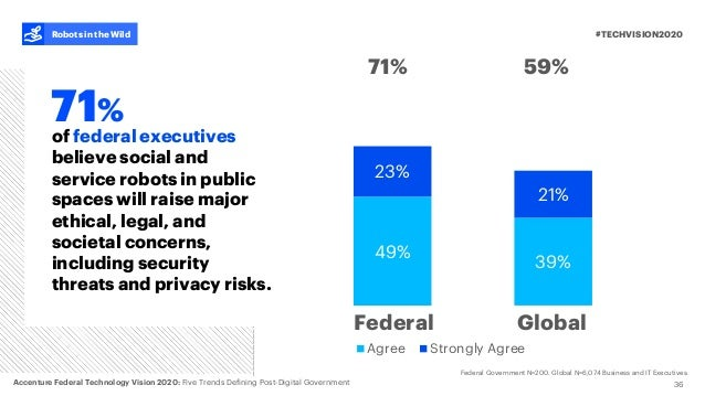 39% 21% Agree Strongly Agree 49% 23% 36 of federal executives believe social and service robots in public spaces will rais...