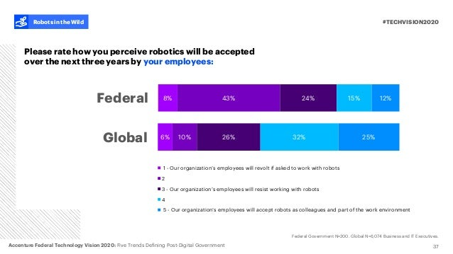 6% 10% 26% 32% 25% 1 - Our organization's employees will revolt if asked to work with robots 2 3 - Our organization's empl...