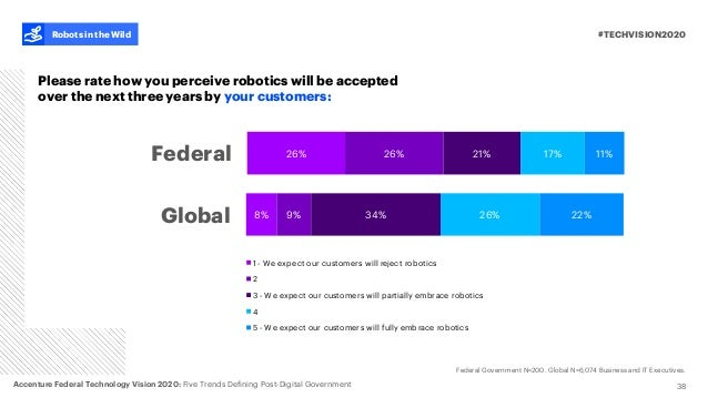 38 #TECHVISION2020Robots in the Wild Please rate how you perceive robotics will be accepted over the next three years by y...
