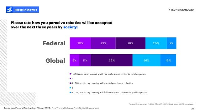 20% 23% 28% 20% 9% 39 #TECHVISION2020Robots in the Wild Please rate how you perceive robotics will be accepted over the ne...