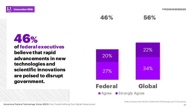 42 #TECHVISION2020Innovation DNA of federal executives believe that rapid advancements in new technologies and scientific ...