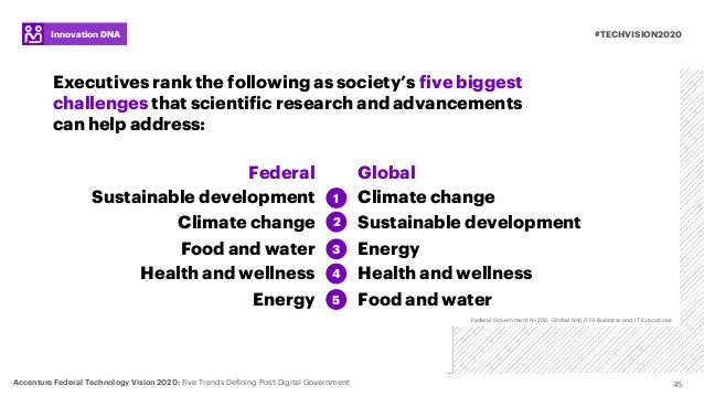 45 Executives rank the following as society's five biggest challenges that scientific research and advancements can help a...