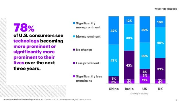 8 #TECHVISION2020 of U.S. consumers see technology becoming more prominent or significantly more prominent to their lives ...