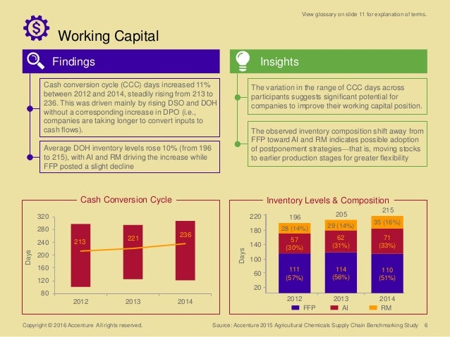 6 Working Capital Copyright © 2016 Accenture All rights reserved. Findings Insights 80 120 160 200 240 280 320 2012 2013 2...