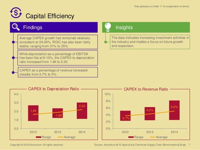 Capital Efficiency Copyright © 2016 Accenture All rights reserved. Findings Insights 7 3.7% 4.2% 5.0% 0% 2% 4% 6% 8% 10% 2...