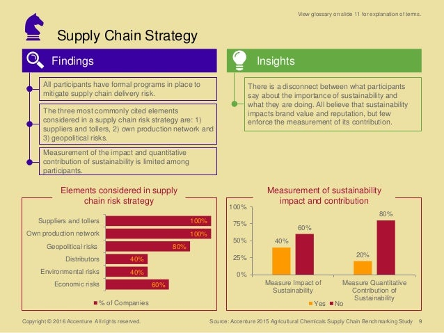 Supply Chain Strategy Copyright © 2016 Accenture All rights reserved. Findings Insights 9 60% 40% 40% 80% 100% 100% Econom...