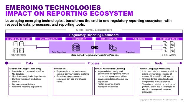 Automation for Regulatory Reporting Process in Financial