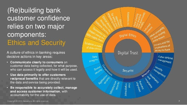 (Re)building bank customer confidence relies on two major components: Ethics and Security 7Copyright © 2016 Accenture. All...