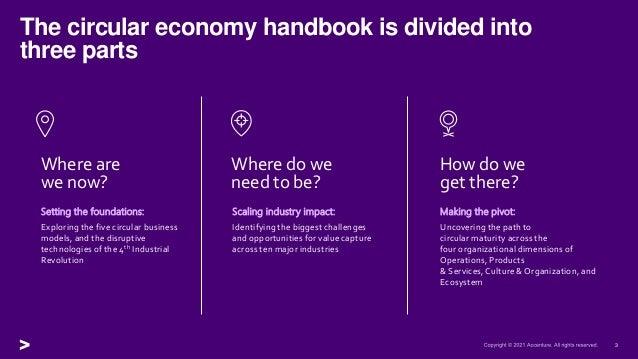 The Circular Economy Handbook Slide 3