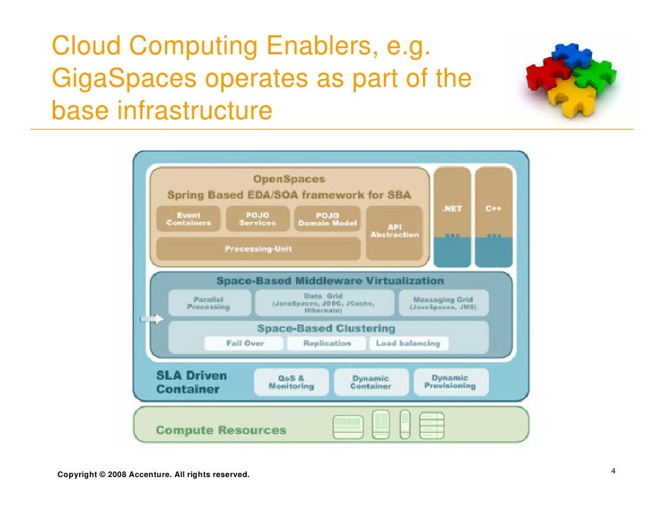 Cloud Computing Enablers, e.g. GigaSpaces operates as part of the base infrastructure     Copyright © 2008 Accenture. All ...