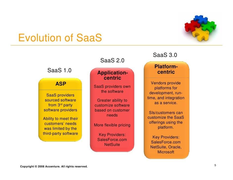 Evolution of SaaS                                                                               SaaS 3.0                  ...
