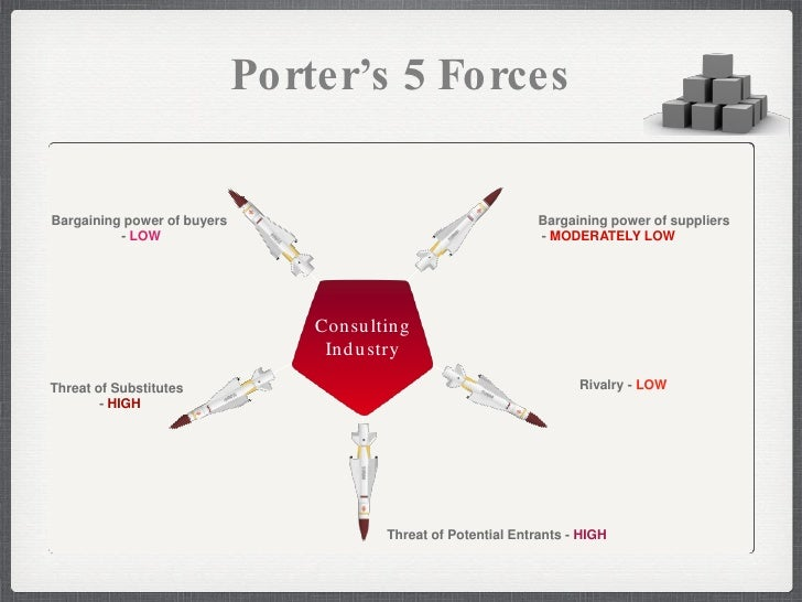 porters five forces for accenture Porters 5 forces_airbnb - download as pdf file (pdf), text file (txt) or read online airbnb porters 5 forces.