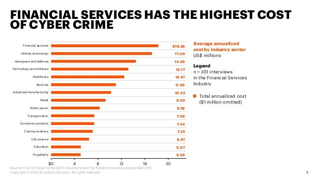 Cost of Cyber Crime: Financial Services  Slide 3