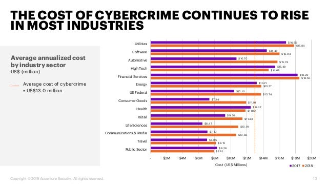 Cost Of Cybercrime Study In Financial Services: 2019 Report
