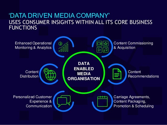 'DATA DRIVEN MEDIA COMPANY' Enhanced Operational Monitoring & Analytics Content Commissioning & Acquisition Content Recomm...