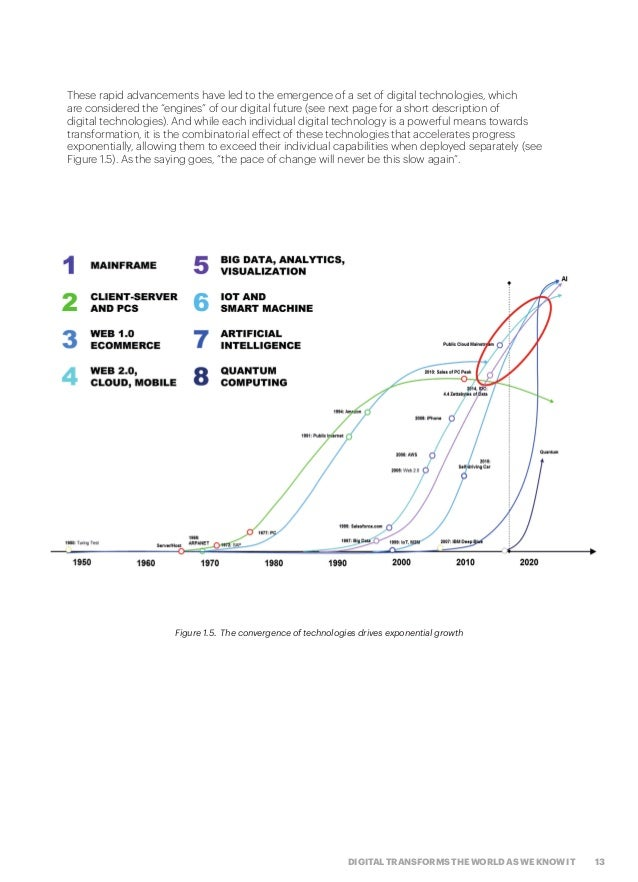 13DIGITAL TRANSFORMS THE WORLD AS WE KNOW IT These rapid advancements have led to the emergence of a set of digital techno...