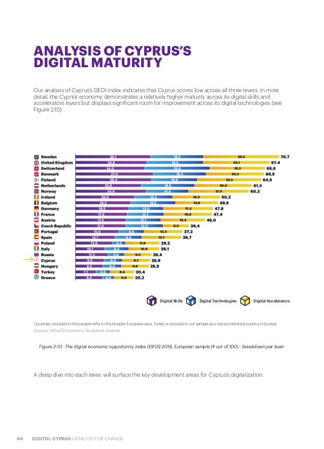 64 DIGITAL CYPRUS CATALYST FOR CHANGE ANALYSIS OF CYPRUS'S DIGITAL MATURITY Our analysis of Cyprus's DEOI index indicates ...