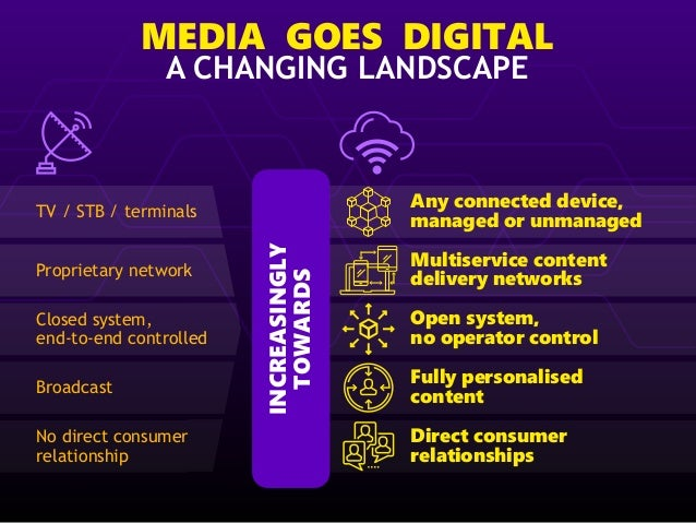 MEDIA GOES DIGITAL A CHANGING LANDSCAPE TV / STB / terminals Proprietary network Closed system, end-to-end controlled Broa...