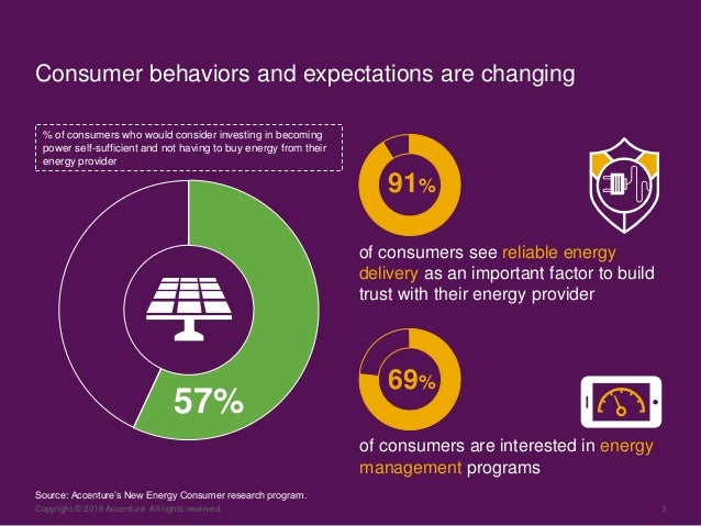 Copyright © 2016 Accenture All rights reserved. 3 Consumer behaviors and expectations are changing % of consumers who woul...