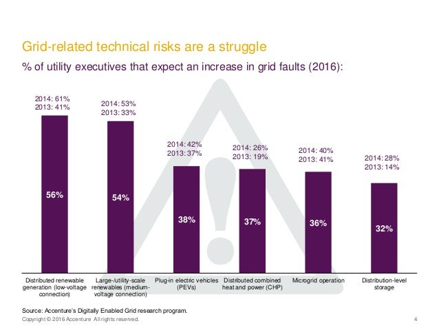 Copyright © 2016 Accenture All rights reserved. 4 Grid-related technical risks are a struggle % of utility executives that...