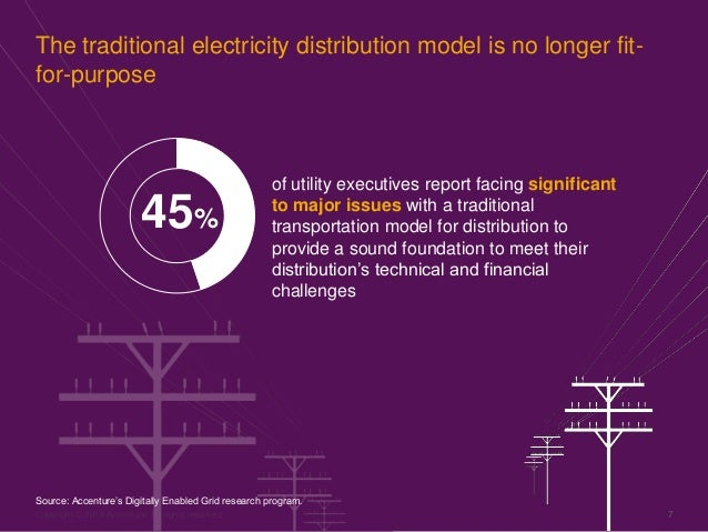 Copyright © 2016 Accenture All rights reserved. 7 The traditional electricity distribution model is no longer fit- for-pur...