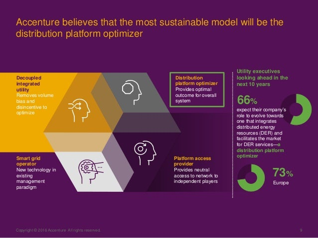 Copyright © 2016 Accenture All rights reserved. 9 Accenture believes that the most sustainable model will be the distribut...
